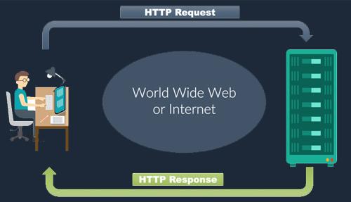 Cara Mudah Melakukan Request HTTP di JavaScript